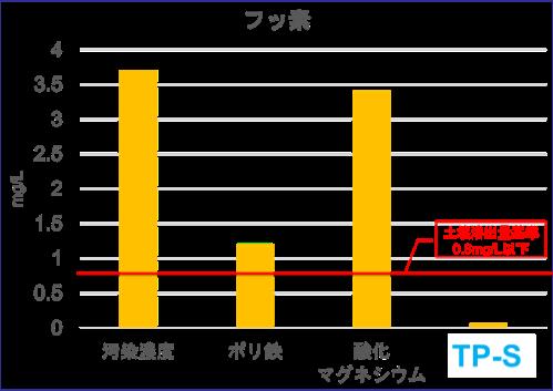 フッ素グラフ