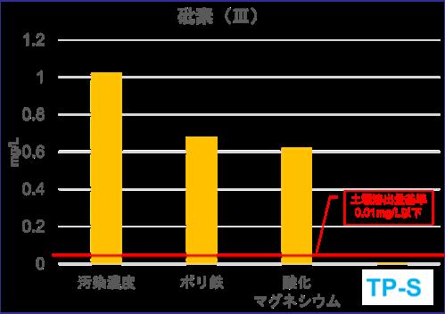 砒素(Ⅲ)グラフ