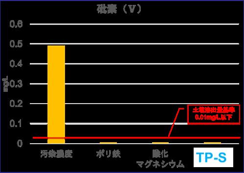 砒素(Ⅴ)グラフ